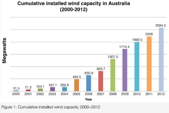 aust12yearwind in2014is3562