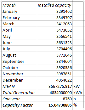 Capacity data from http://pv-map.apvi.org.au/analyses generation data from https://www.cleanenergycouncil.org.au/dam/cec/policy-and-advocacy/reports/2015/Clean-Energy-Australia-Report-2014.pdf