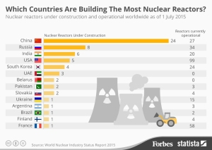 20150729_Nuclear_Reactors_Forbes_2