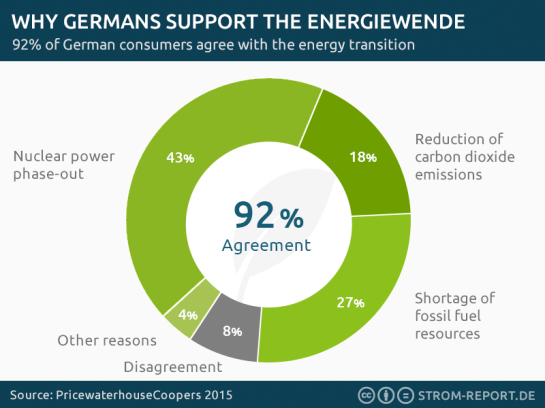german-energiewende