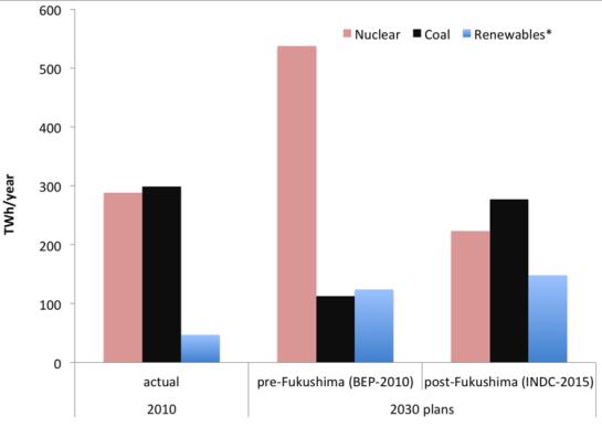 Japan+nuclear+coal+RE+2010-2030