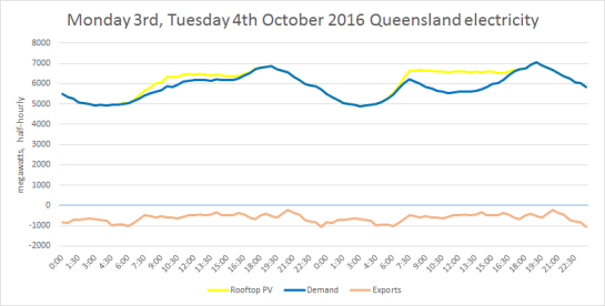 qld2016now